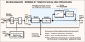 Signalflussdiagramm Simulation Heizungsregelung.png