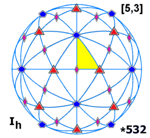 Exceptional object - Image: Sphere symmetry group ih
