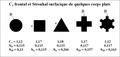 Strouhal et Cx frontaux de corps plats axisymétriques réguliers, Fair et coll.png