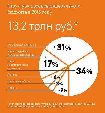 Structure of revenues of the Federal budget 2015.jpg
