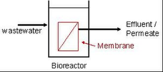 Membrane bioreactor - Schematic of a submerged MBR