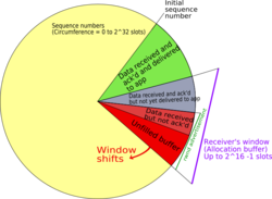 TCP sequence numbers and windows behave very much like a clock. The window, whose width (in bytes) is defined by the receiving host, shifts each time it receives and acks a segment of data. Once it runs out of sequence numbers, it loops back to 0.