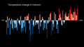 Temperature Bar Chart Asia-Russia-Ivanovo-1901-2020--2021-07-13.png