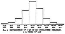 Chart of IQ Distributions on 1916 Stanford-Binet Test