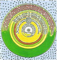 Celestial Spheres Wikipedia