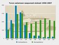 Turun sataman liikenne 1950-2007.png