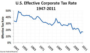 Bush tax cuts - The U.S. federal effective corporate tax rate, 1947–2011