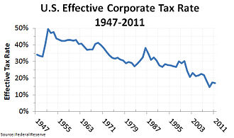 Taxation in the United States - The U.S. federal effective corporate income tax rate is lower than the highest nominal rate, which can be significant in part because of tax shelters such as tax havens.