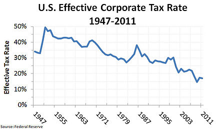 The U.S. federal effective corporate tax rate has become much lower than the nominal rate because of various special tax provisions. US Effective Corporate Tax Rate 1947-2011 v2.jpg