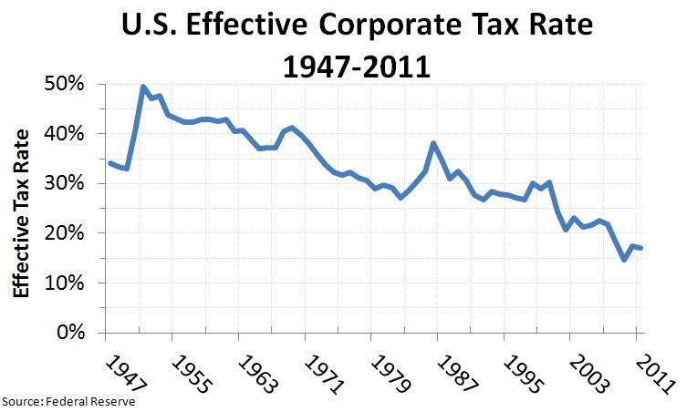 US Effective Corporate Tax Rate 1947-2011 v2