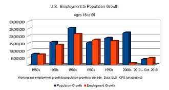 Jobless recovery - Image: US Employment growth vs Population Growth by decade