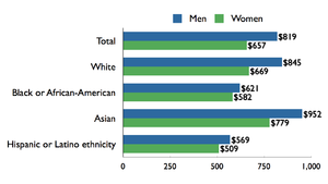 Median weekly earnings of full-time wage and salary workers, by sex, race,  and ethnicity, U.S., 2009.