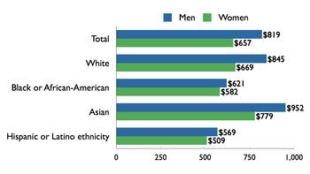 White privilege - Wikipedia