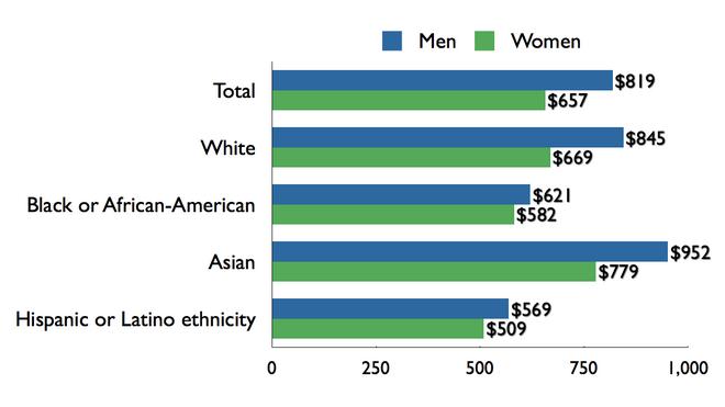 gender wage gap in the u s