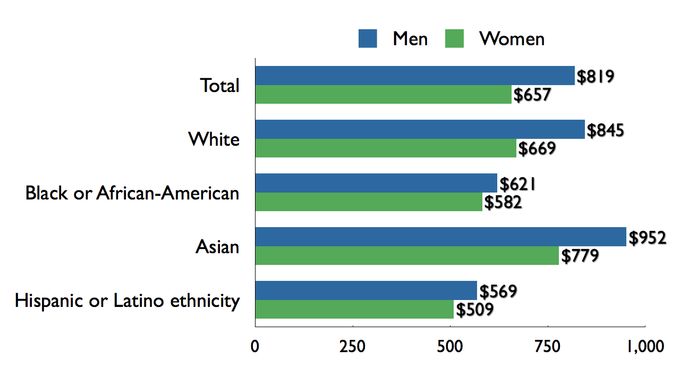 Median weekly earnings of full-time wage and salary workers, by sex, race, and ethnicity, U.S., 2009. US gender pay gap, by sex, race-ethnicity-2009.png