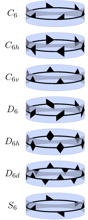 Point groups in three dimensions - Patterns on a cylindrical band illustrating the case n = 6 for each of the 7 infinite families of point groups. The symmetry group of each pattern is the indicated group.