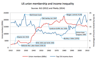 Labor unions in the United States - Image: United States union membership and inequality, top 1% income share, 1910 to 2010