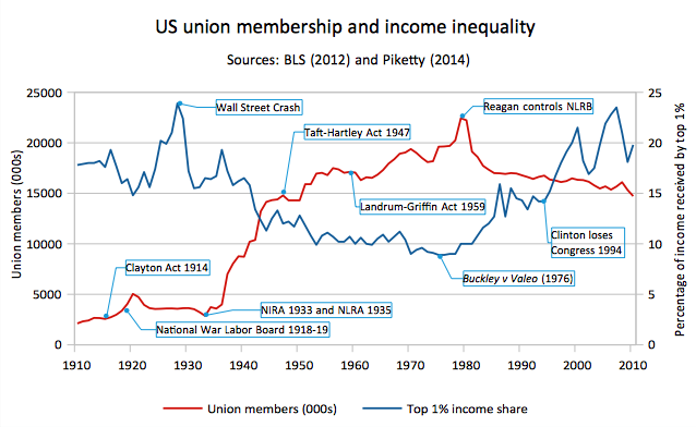 United States union membership and inequality, top 1% income share, 1910 to 2010