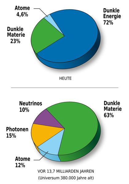 File:WMAP 2008 universe content de.png