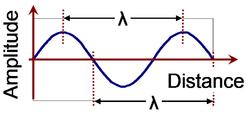 Wavelength for sine wave.PNG