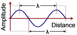 English: Wavelength for sine wave