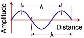 Electrical length - Image: Wavelength for sine wave