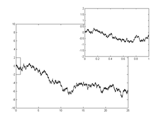 Wiener process Stochastic process generalizing Brownian motion