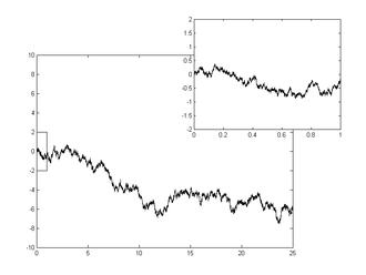 Wiener process - A single realization of a one-dimensional Wiener process