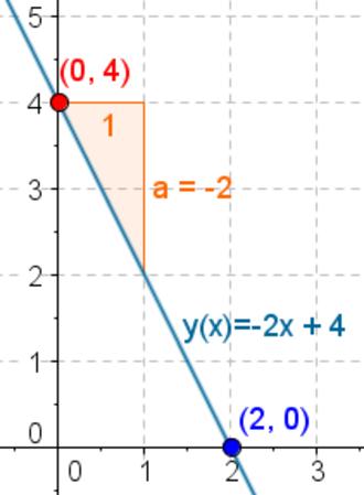 Linear function (calculus) - Image: Wiki linearna funkcija eks 1