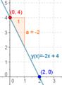 Wiki linearna funkcija eks1.png