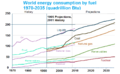 World energy consumption projection 1995-2011.png