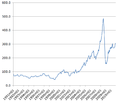 World energy prices 1991-2010.png