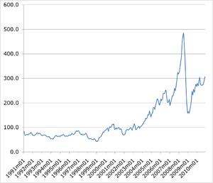 Energy economics - World prices for energy, 1991-2010. 2000=100.