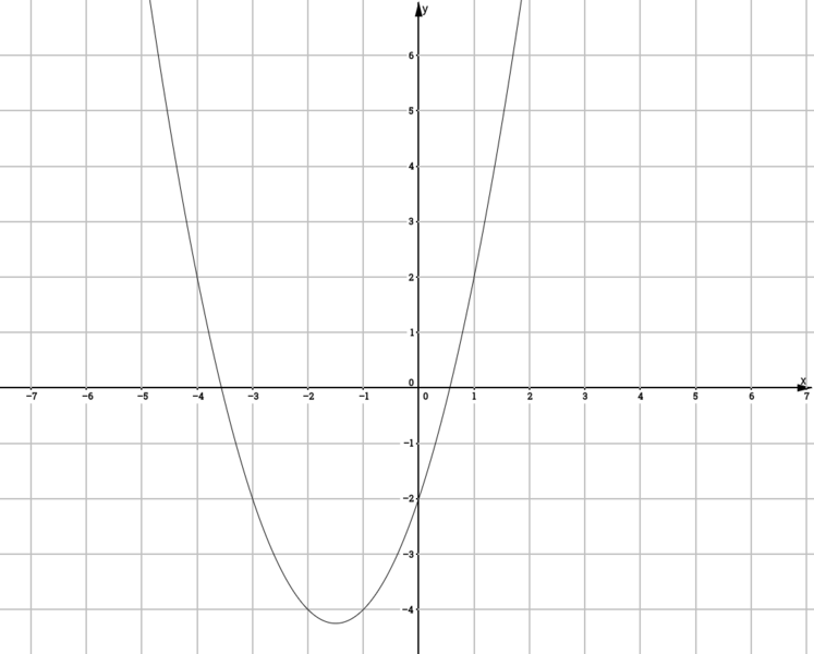 File:X^2+3x-2png.png