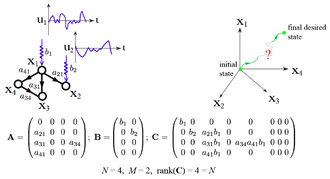 Network controllability - Controlling a simple network.