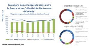 Relations Entre La France Et Les Pays Et Territoires D Oceanie Wikipedia