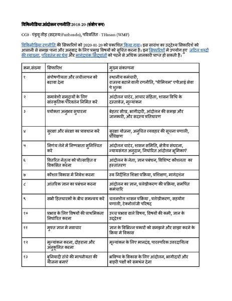 File:विकिमीडिया आंदोलन रणनीति 2018-20 (संक्षेप रूप).pdf
