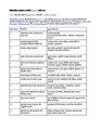 विकिमीडिया आंदोलन रणनीति 2018-20 (संक्षेप रूप).pdf