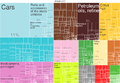2014 Spain Products Export Treemap.png