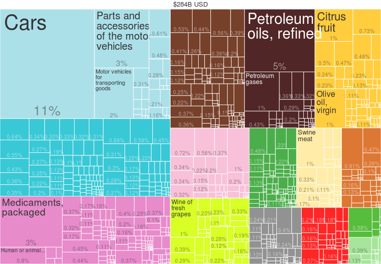2014 Spain Products Export Treemap