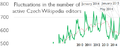 Active editors on Czech Wikipedia 2010-2014 (03) EN.png