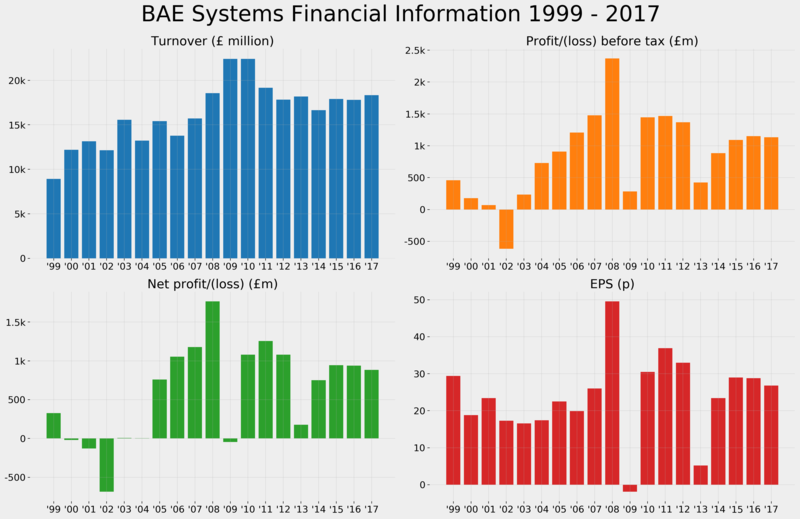 Bae systems financial information 1999 - 2017