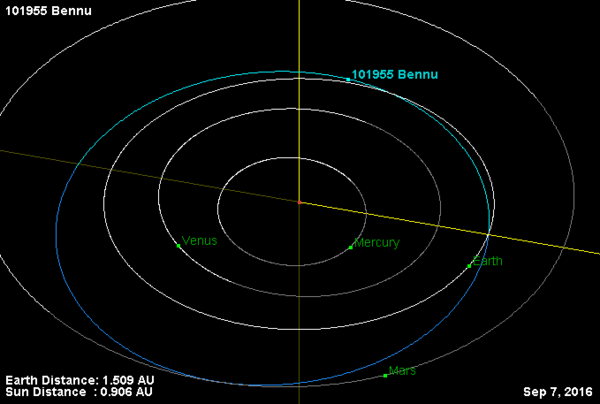 Diagram of the orbits of Bennu and the inner planets around the Sun. Bennu Orbit.png