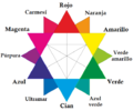 CMYK color wheel-es.png