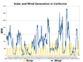 California Solar and Wind Generation-2012-12.png