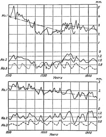 Climatic Cycles and Tree-Growth Fig 11.jpg