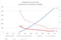 ColombiaDuranteUribe-Secuestros-2002-2010.PNG