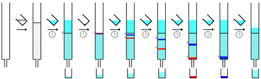 Column chromatography sequence