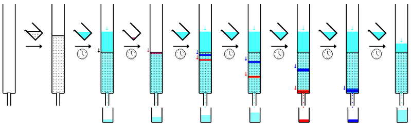 File:Column chromatography sequence.png