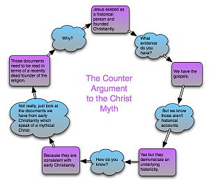 Counter argument to the Christ myth